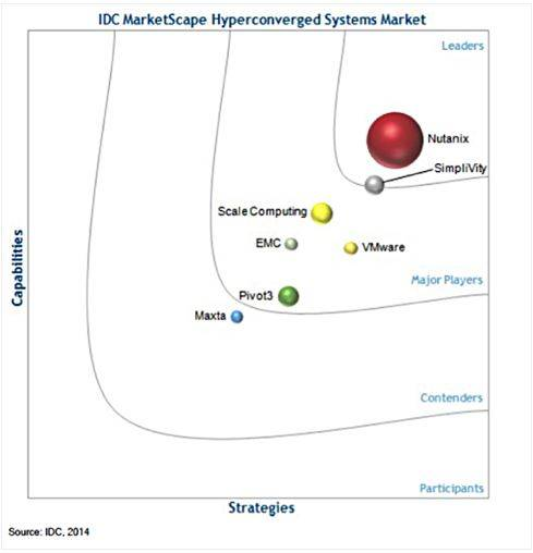 simplivity competition HPE SimpliVity Review By Amit Panchal, Technical IT Manager | IT ...