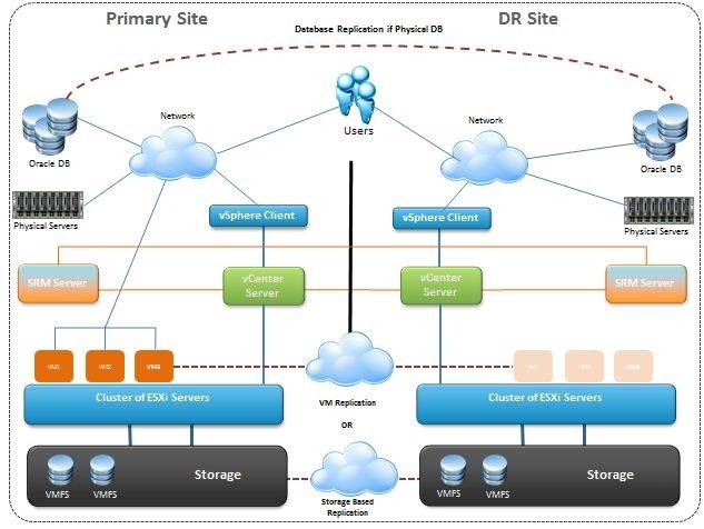 VMware SRM Review: SRM - standard disaster recovery for