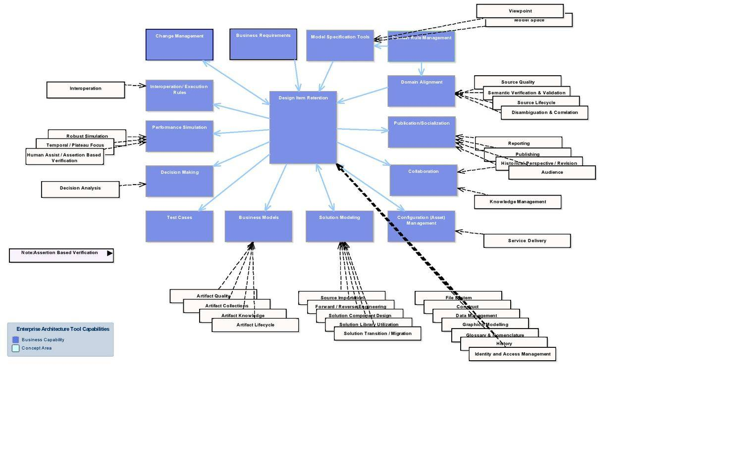 the above diagram was the basis as a context for architectural capability for a recent client it covers areas that have been implemented around a sparx - Solution Context Diagram